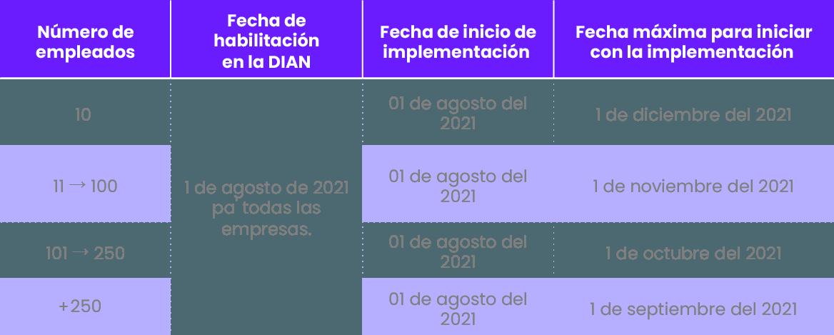 calendario nomina electronica 2021