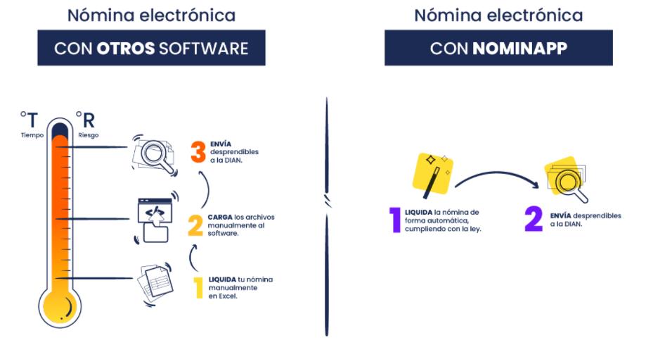 nomina electronica vs otros softwares