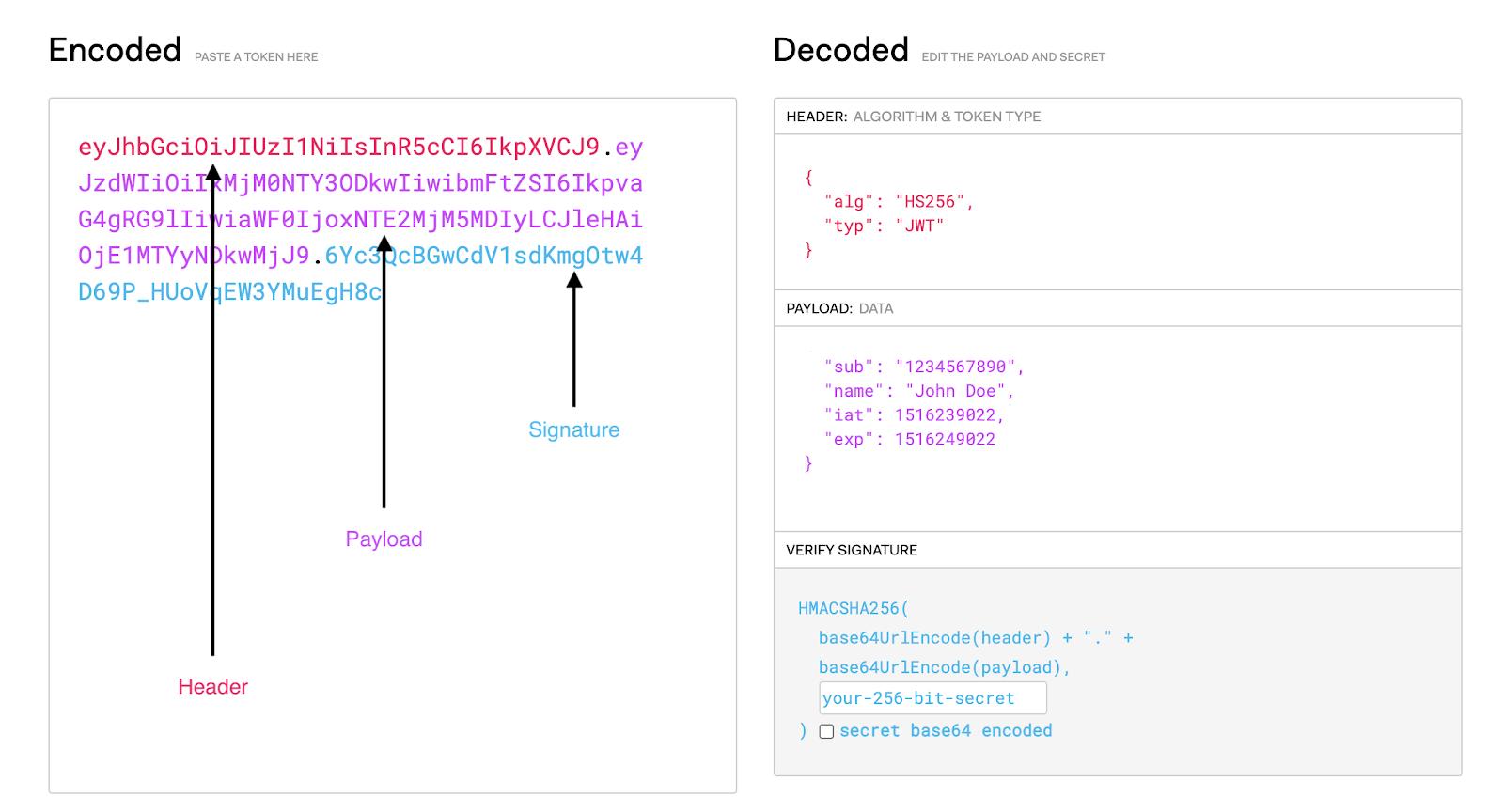 Decoded JSON Web Token