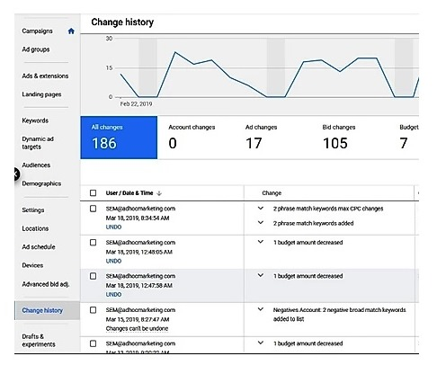 Read the Google Ads change history report to see what has been done to your campaign
