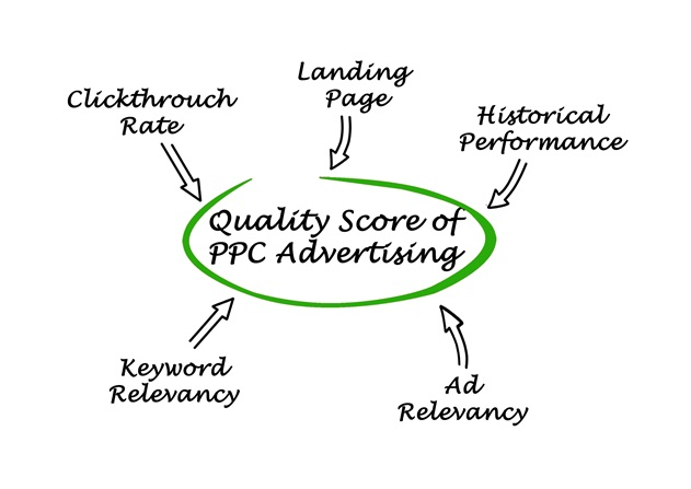 There are various factors involved in determining Quality Score