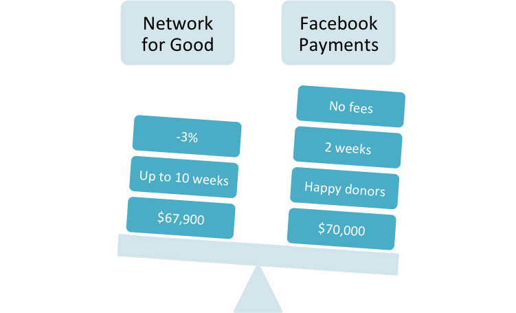 NetworkforGood