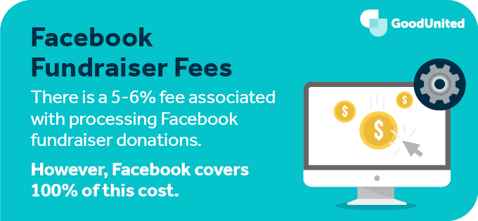 Facebook covers 100% of all fundraiser fees for nonprofit organizations.