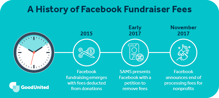 This graphic depicts a history of Facebook fundraiser fees.