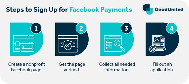 These are the steps to sign up for Payments, if that's your chosen Facebook fundraiser payout channel