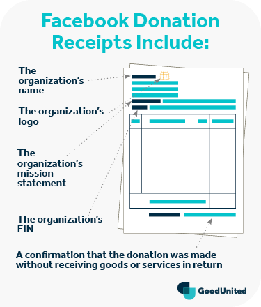 This is what a Facebook donation receipt would include.