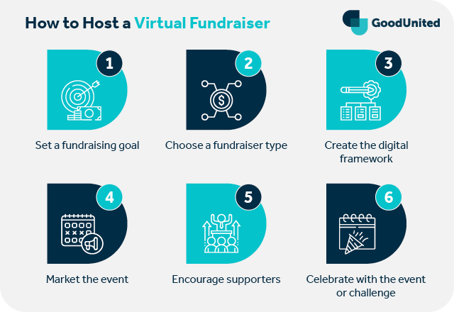 These are the steps to host a virtual fundraiser.