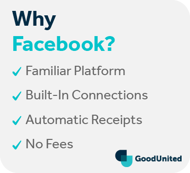 Here are a few reasons to use Facebook for peer-to-peer fundraising.