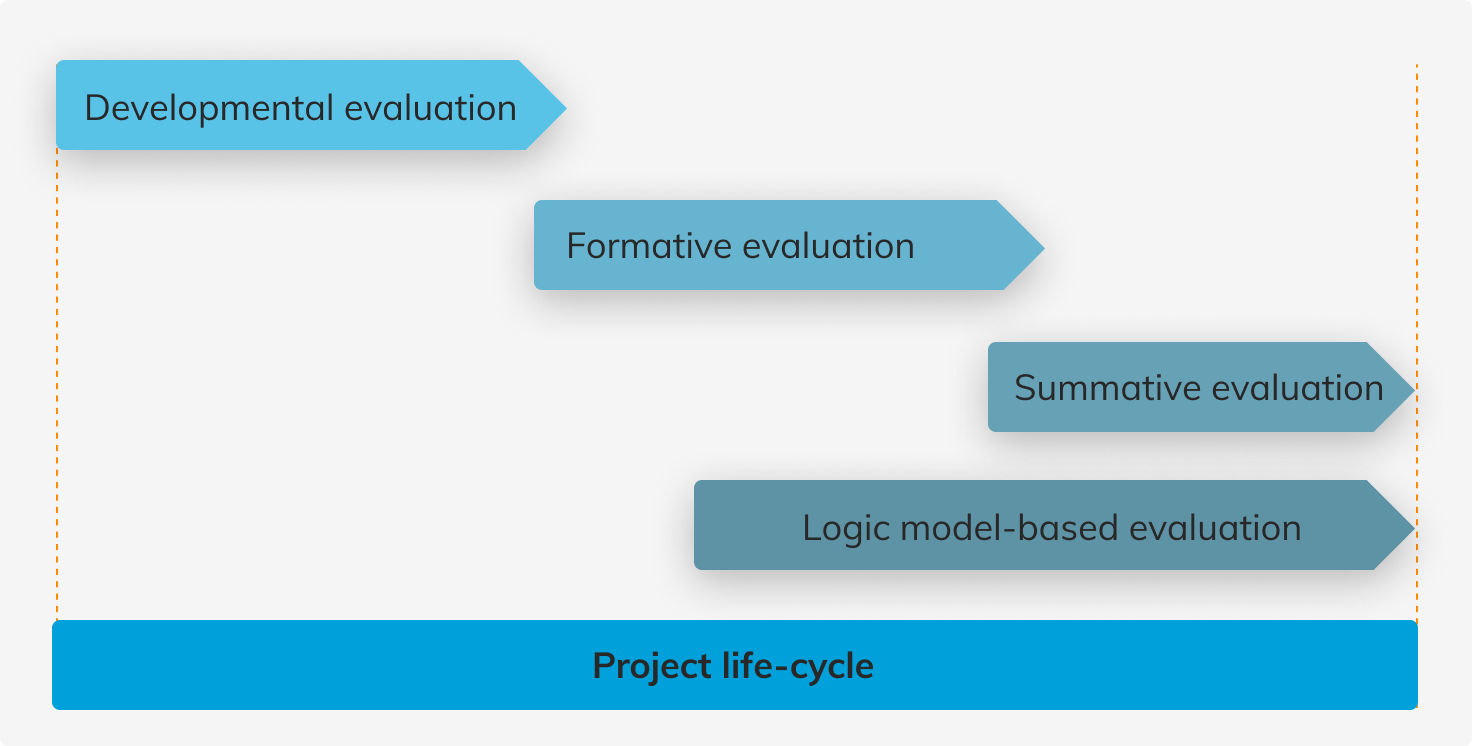 A chart showing when different approaches to evaluation can be used: Developmental evaluation - early in the project when there are high levels of uncertainty; Formative evaluation - when project context has low uncertainty and evaluation can contribute to improvements; Summative evaluation - when an assessment about the project's effectiveness needs to be made, usually at the end or after the project's end; Logic-model evaluation throughout the project life-cycle