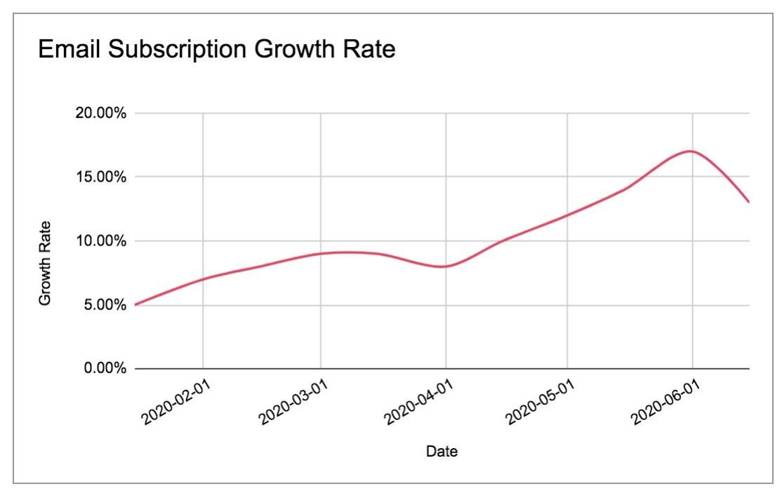 Subscriber growth rate mysql castodia
