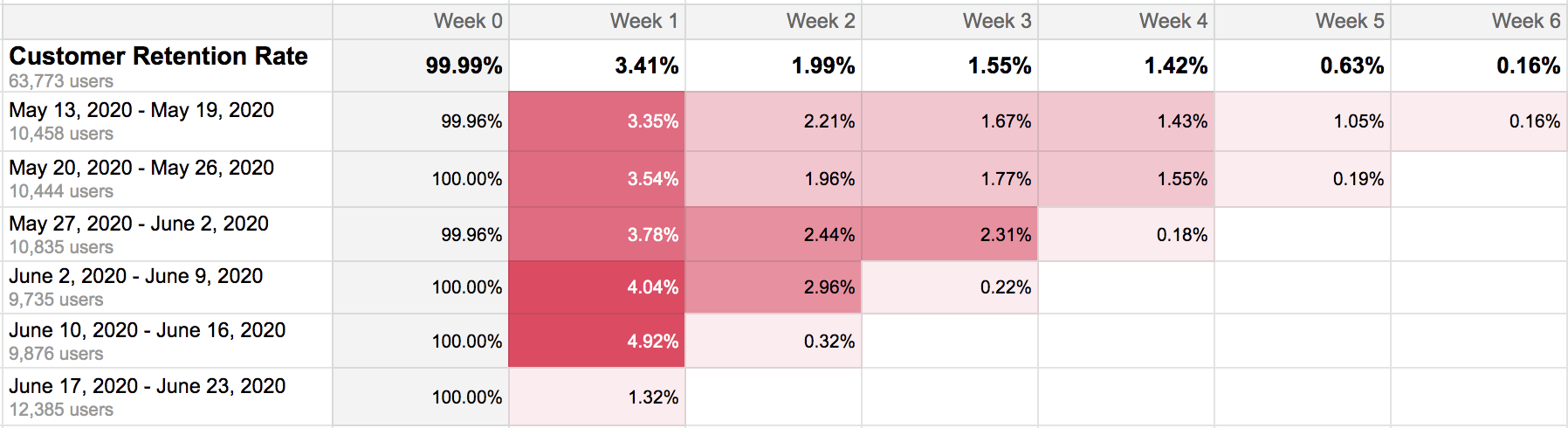 Customer retention cohort analysis Castodia Google Sheets