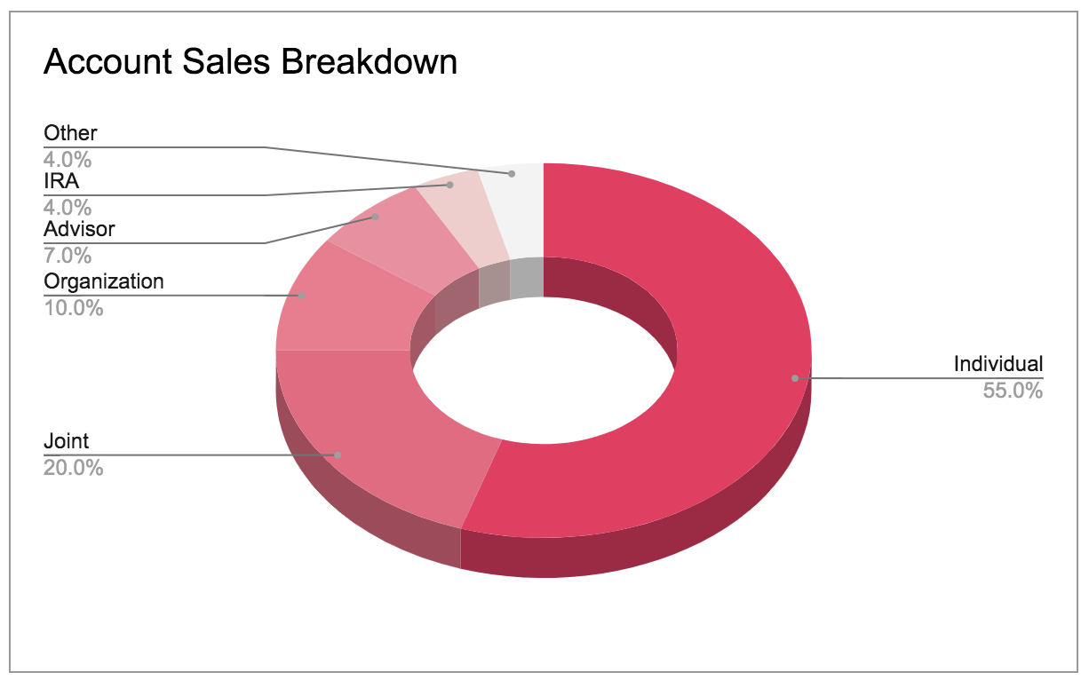 Account sales breakdown Castodia Oracle database