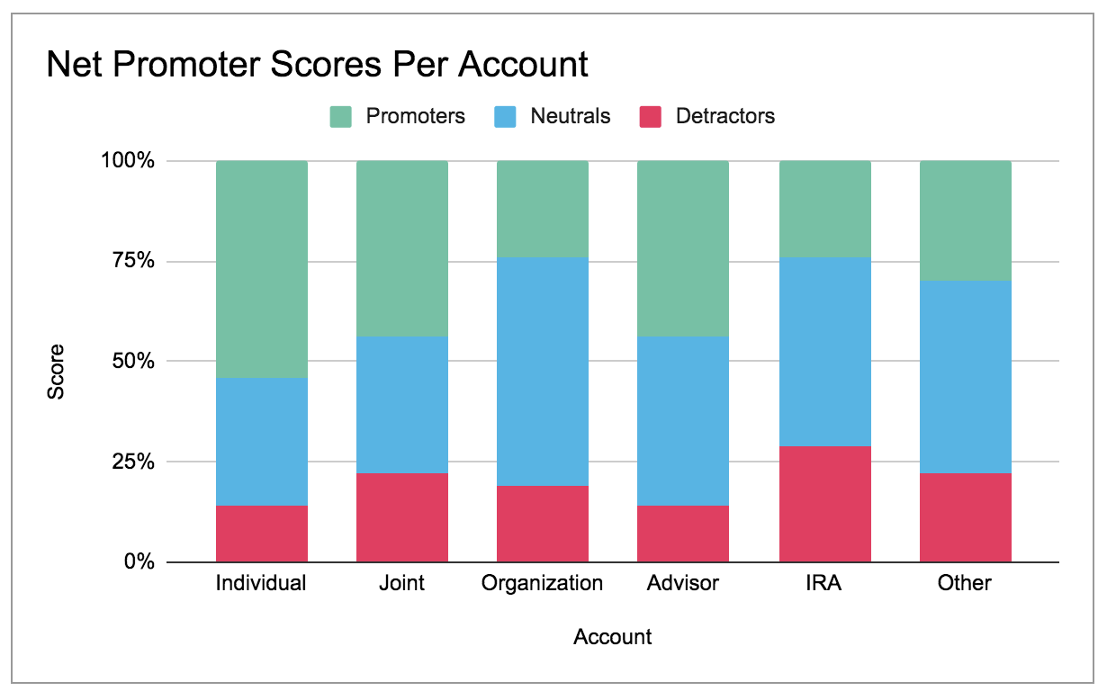 Net promoter scores per account