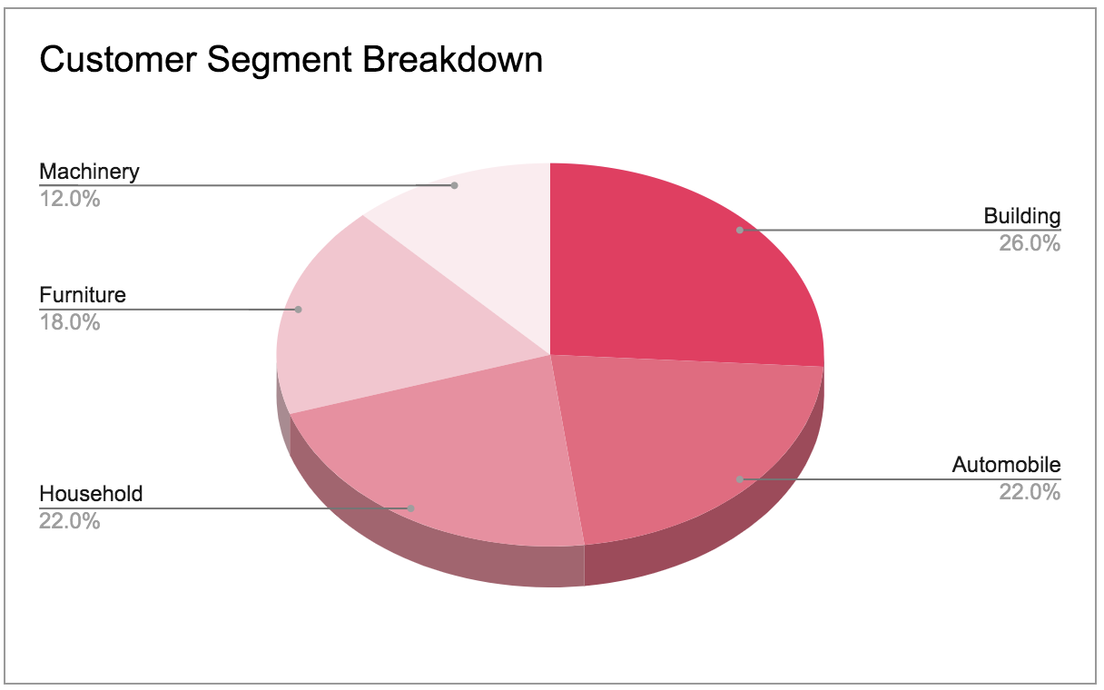 Customer segment breakdown