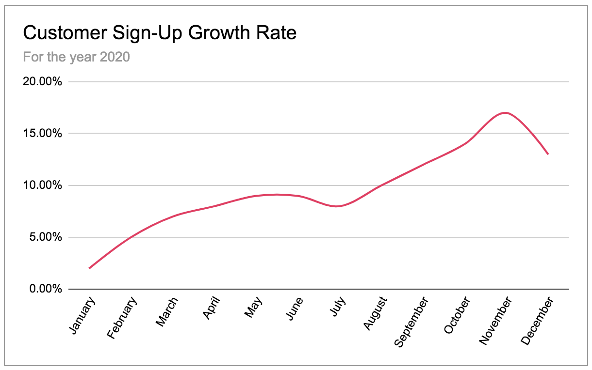 Customer sign-up growth rate