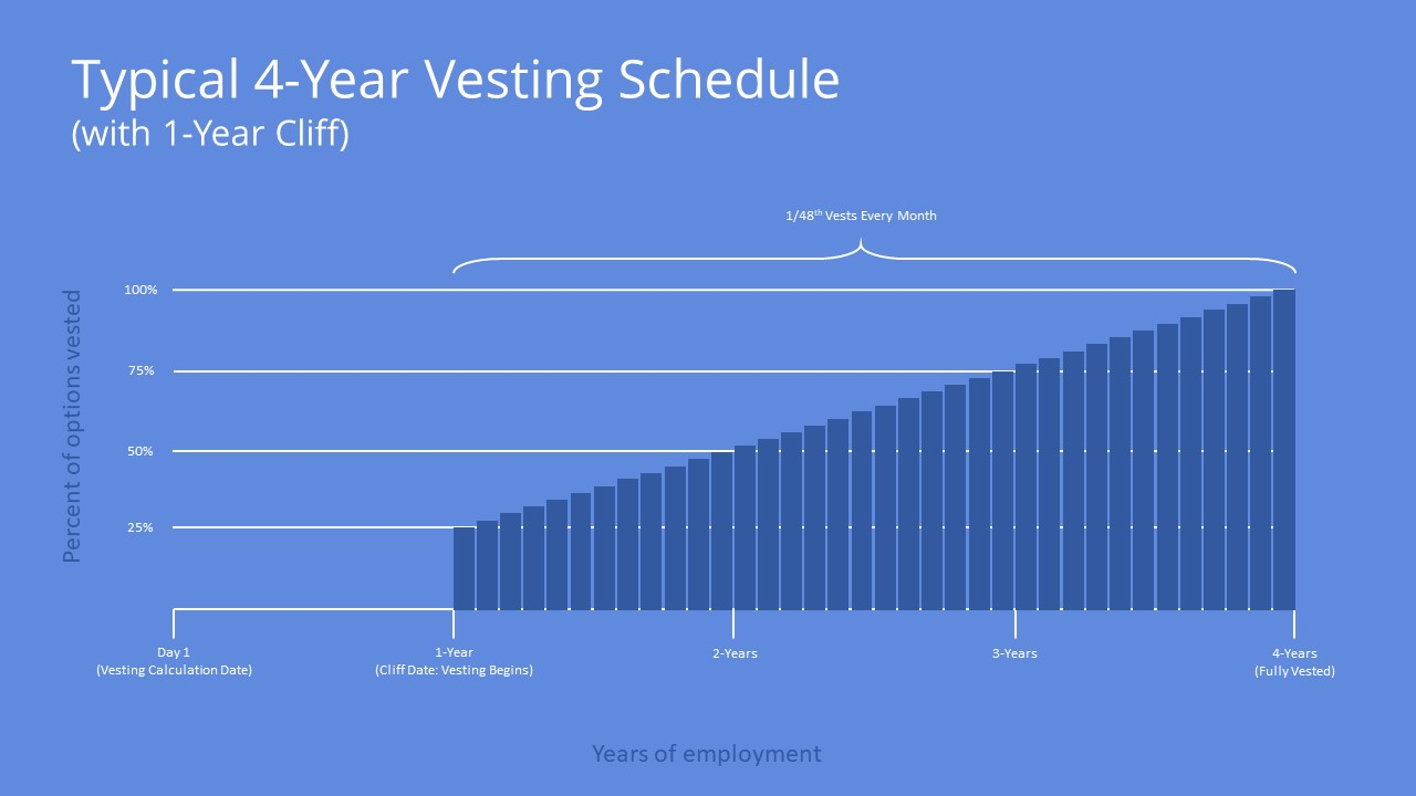 How Does a Vesting Schedule Work?