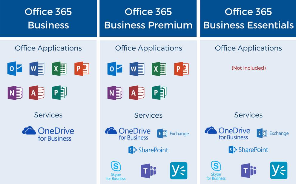 Office 365 planai