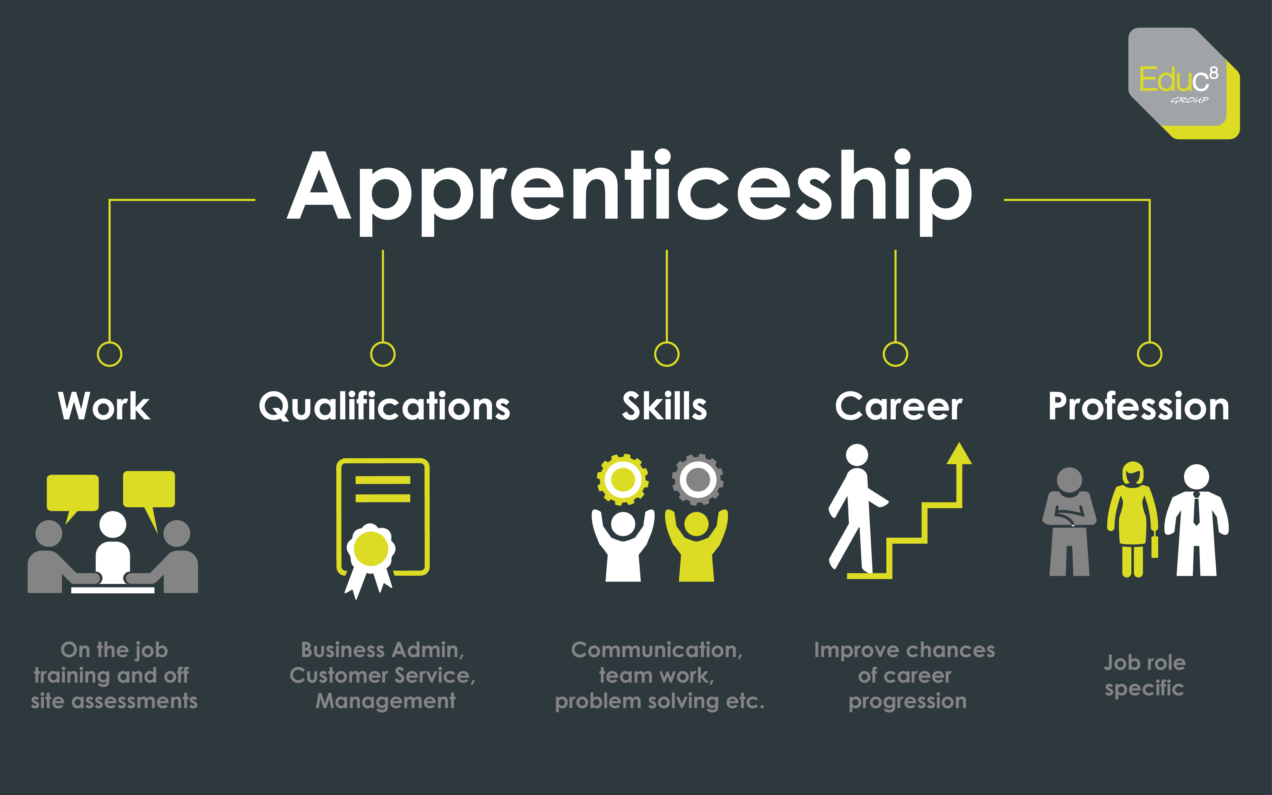 An illustration showing the benefits of an apprenticeship