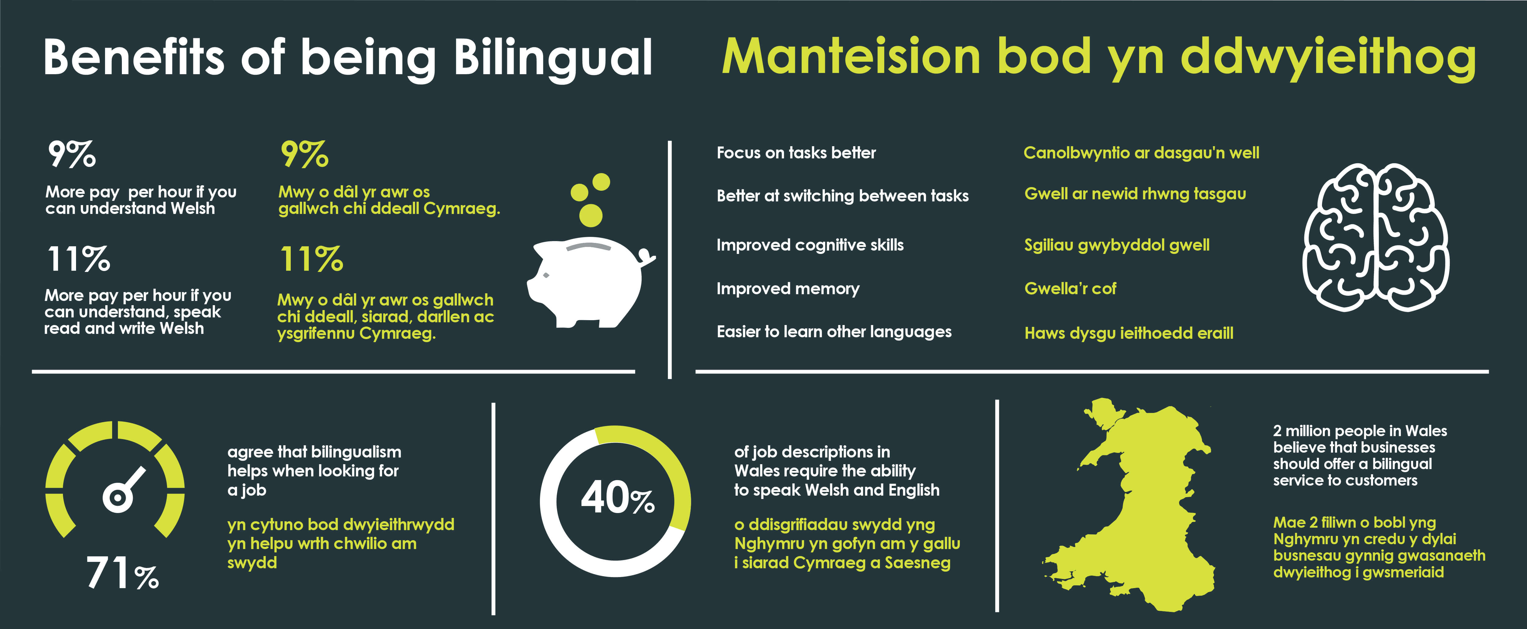 Benefits of being bilingual infographic