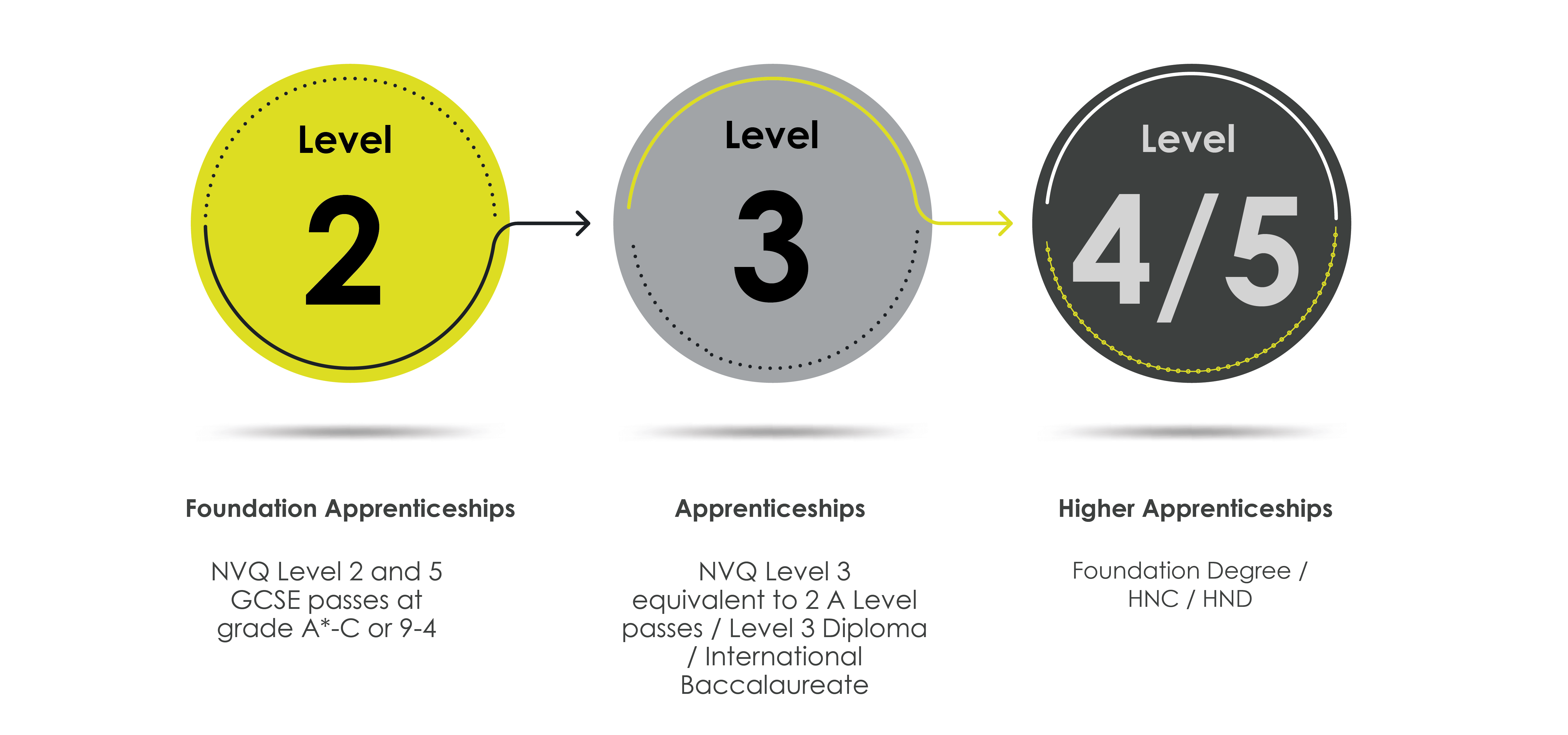 An illustration showing the different levels of for apprenticeships and the equivalent in GCSEs and A-Levels
