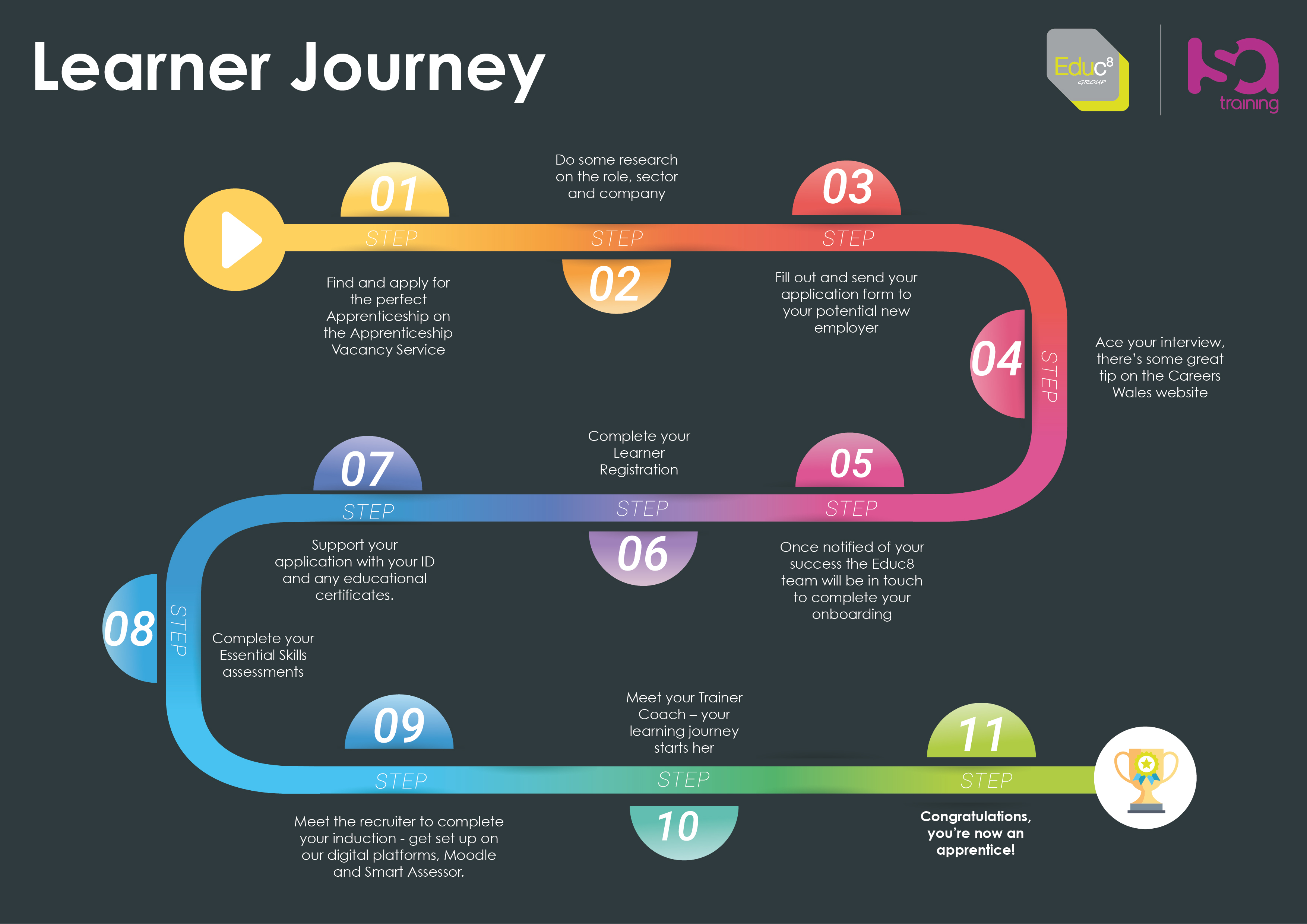 An illustration showing the different steps a learner takes when completing an apprenticeship