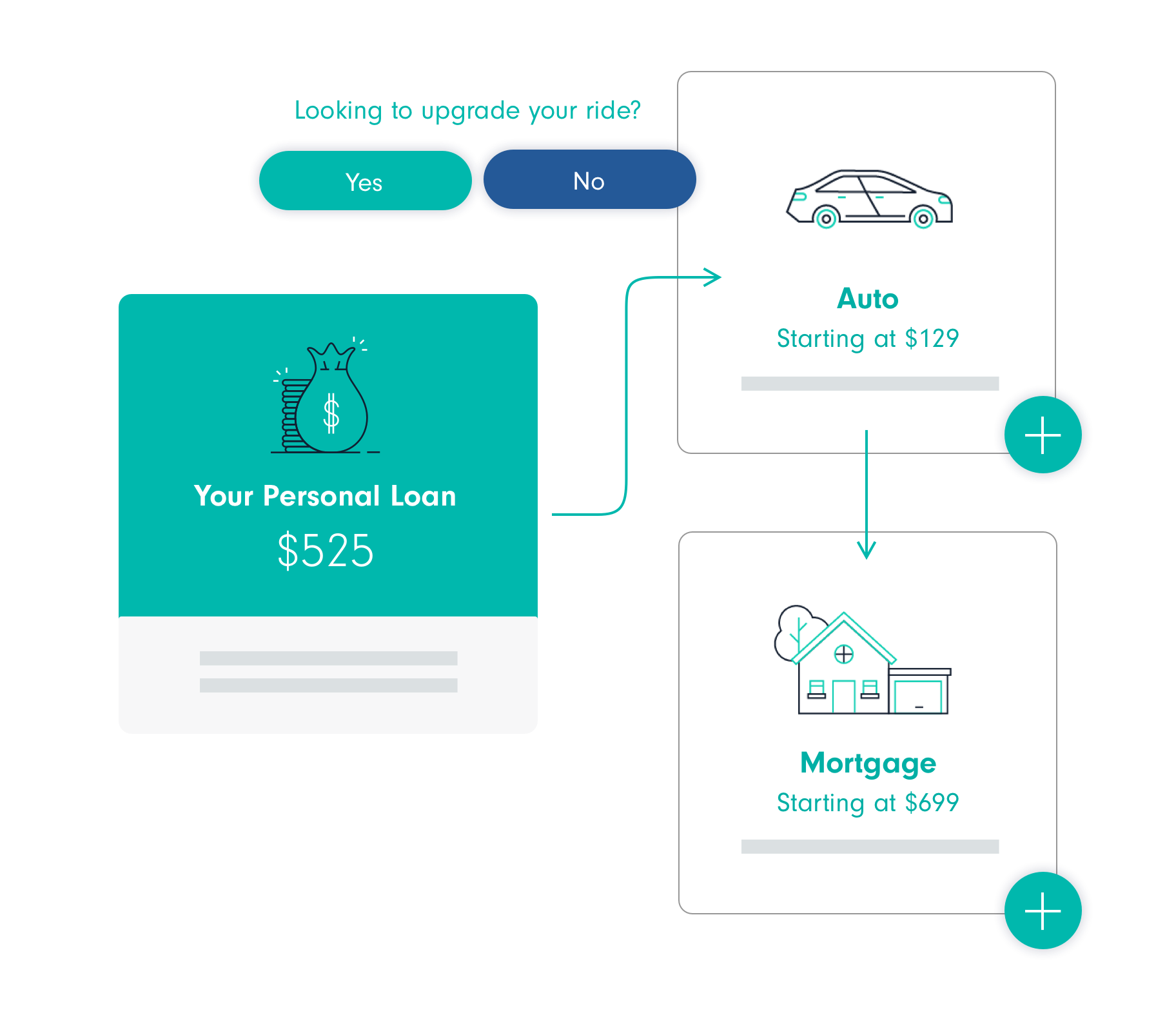 Diagram of personal loan, auto loan and mortgage loan.