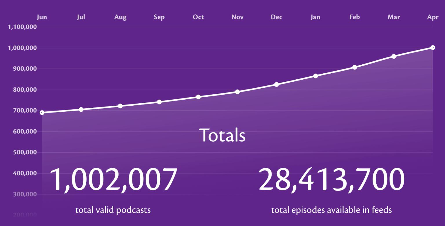 Chart Apple Podcasts Surpasses 1 Million Podcasts