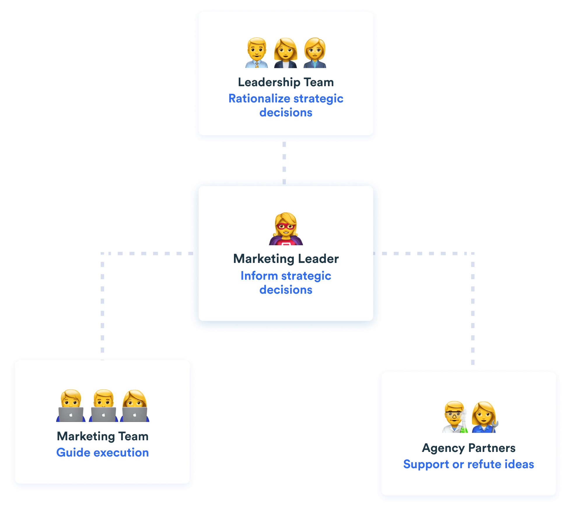 Diagram showing marketing stakeholders