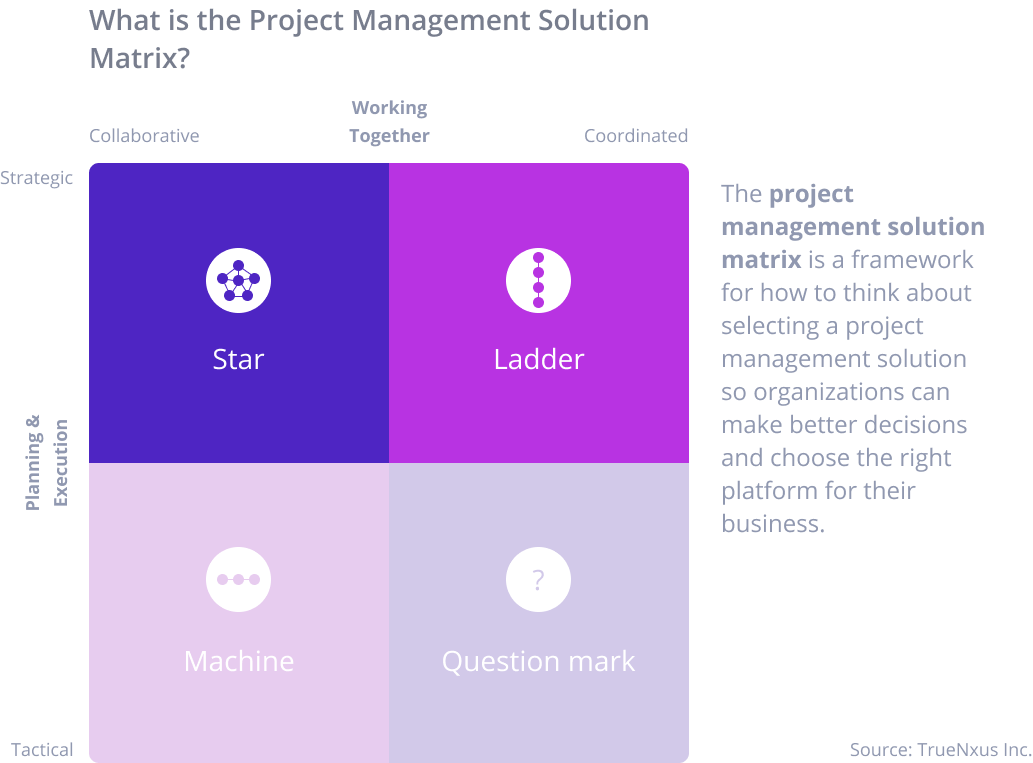 Framework for how to think about selecting a project management solution