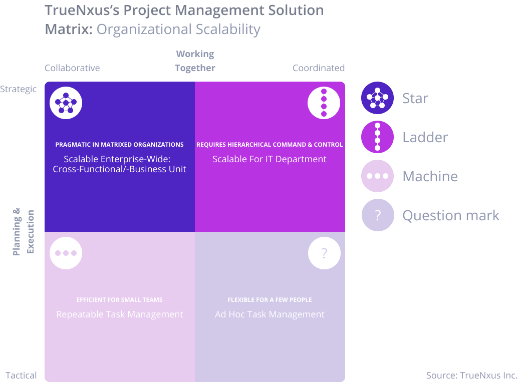 Depending on the organizational structure and needs, a different project management solution is needed