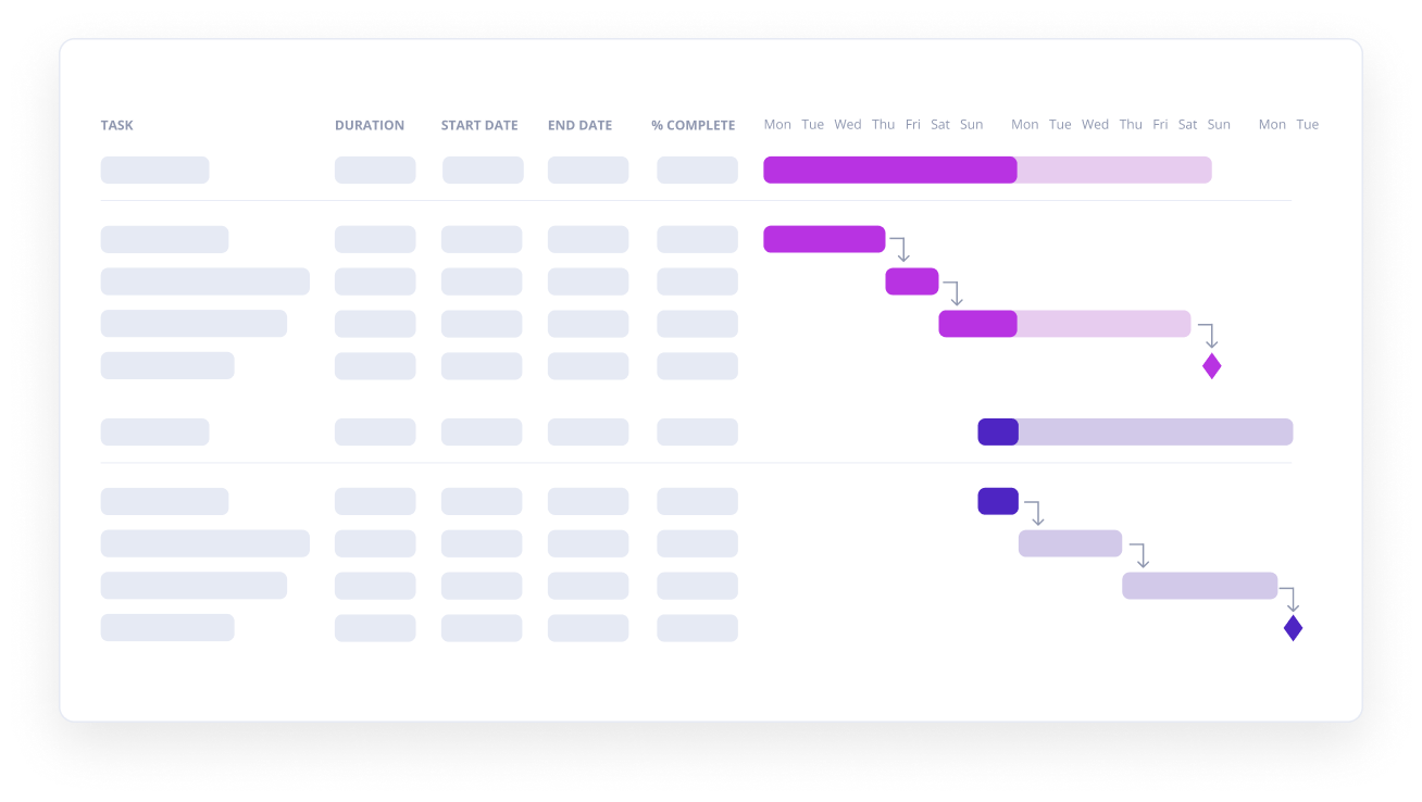 Traditional Gantt chart