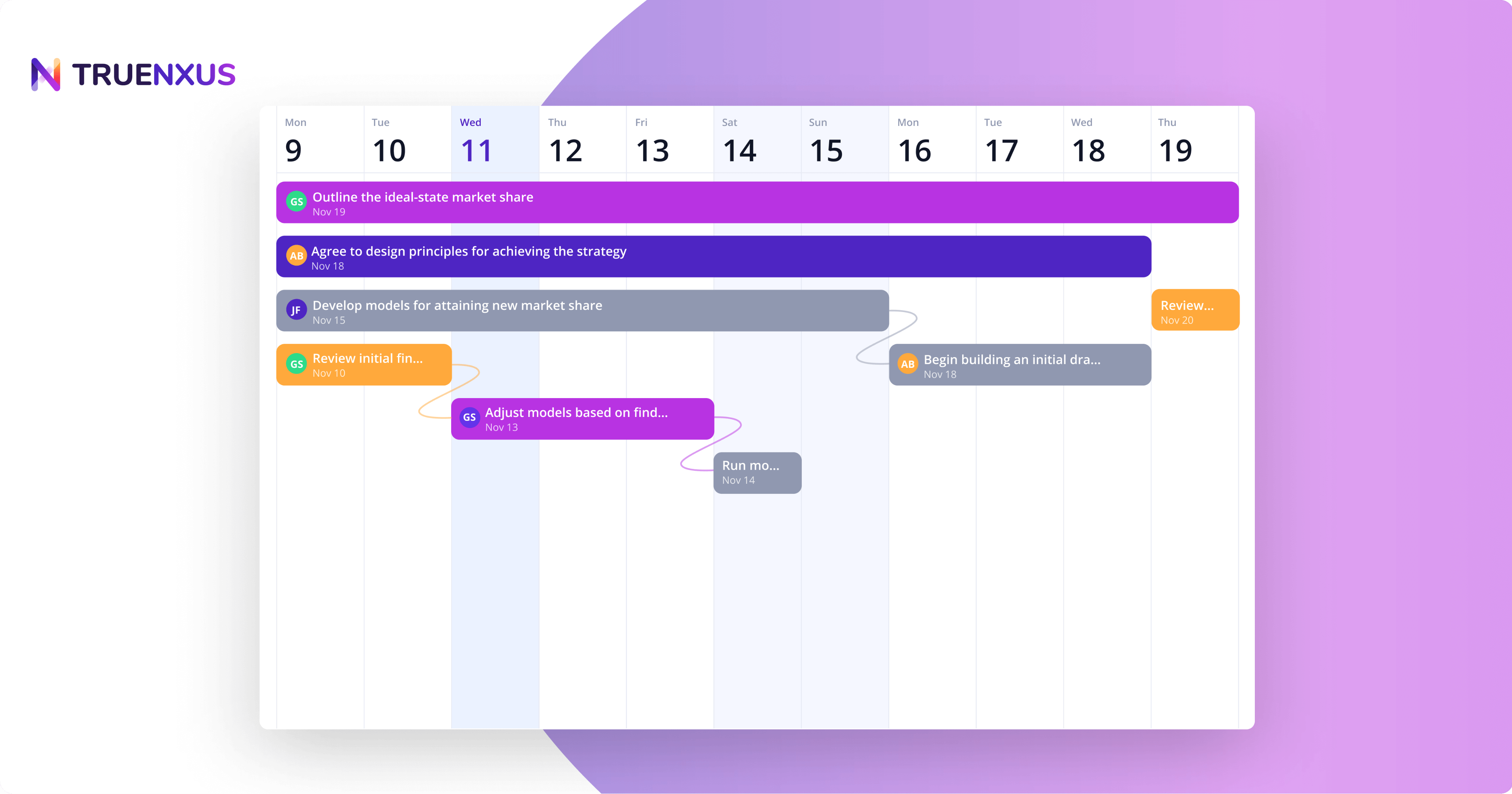 TrueNxus's timeline, a better alternative to traditional Gantt charts
