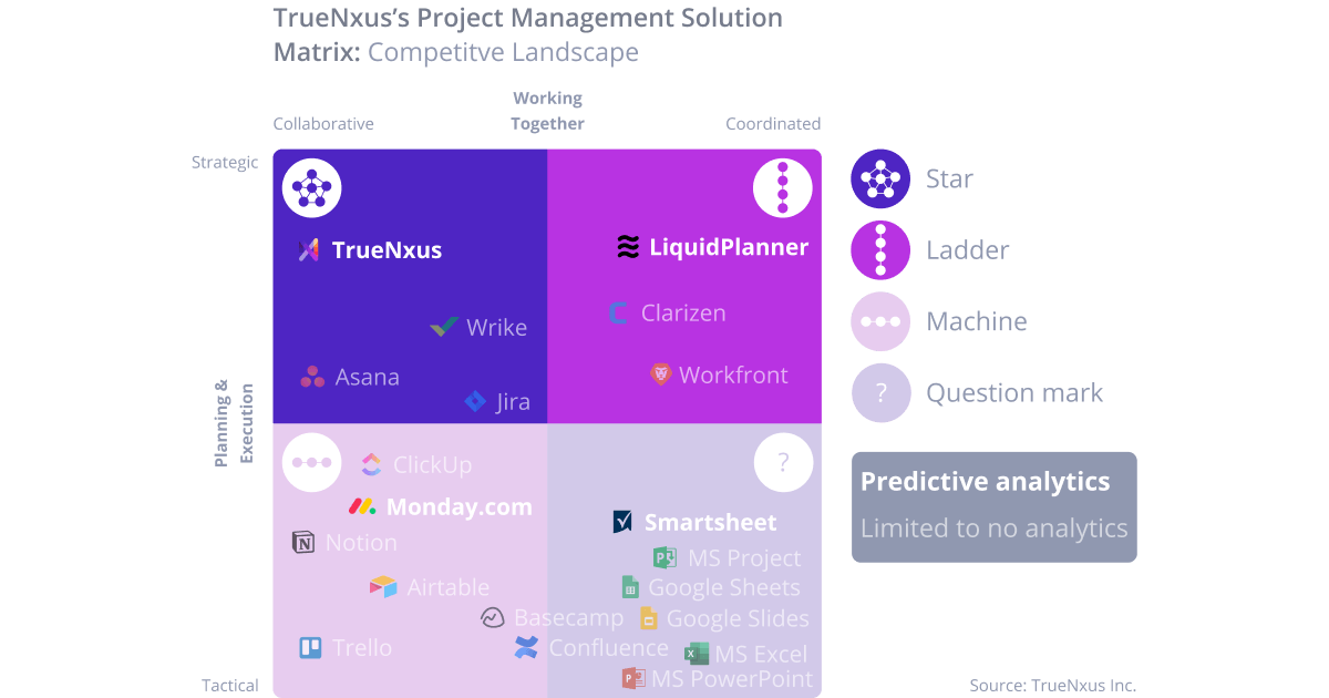 What to Look for in Project Management Software?
