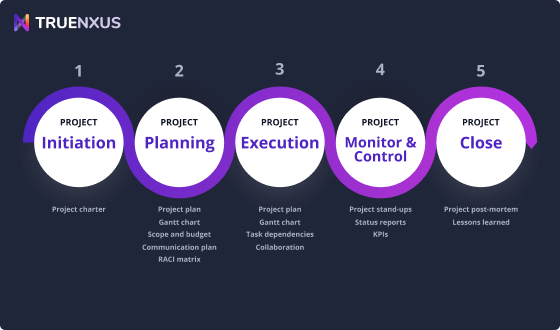 Demystifying the 5 Phases of Project Management