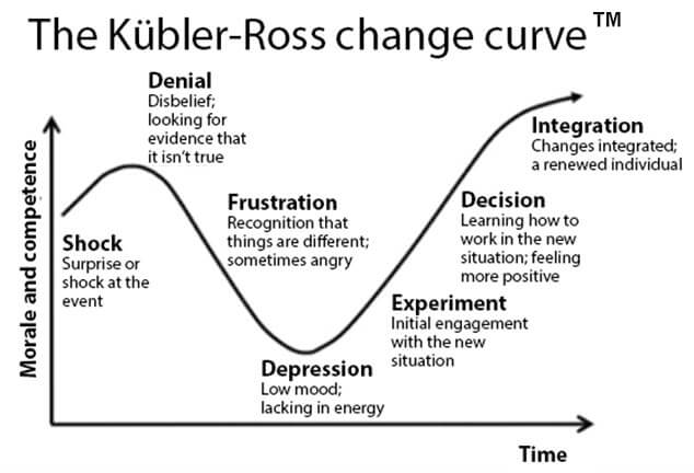 Kubler-Ross Change Curve illustration