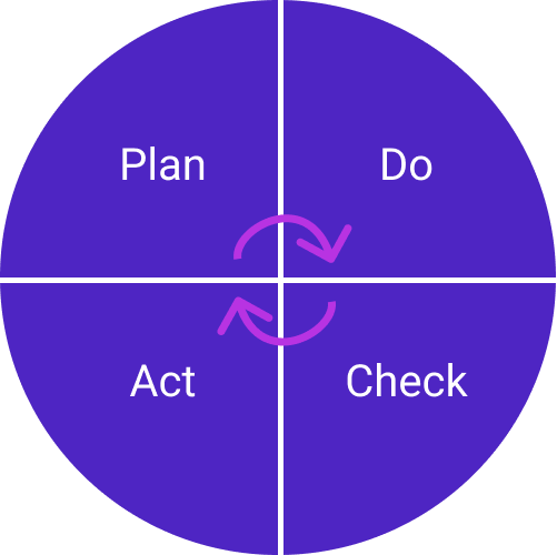 PDCA illustration