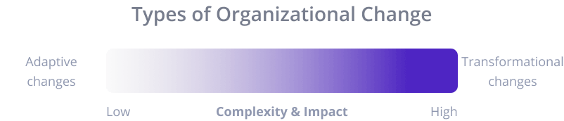 Types of organizational change illustration