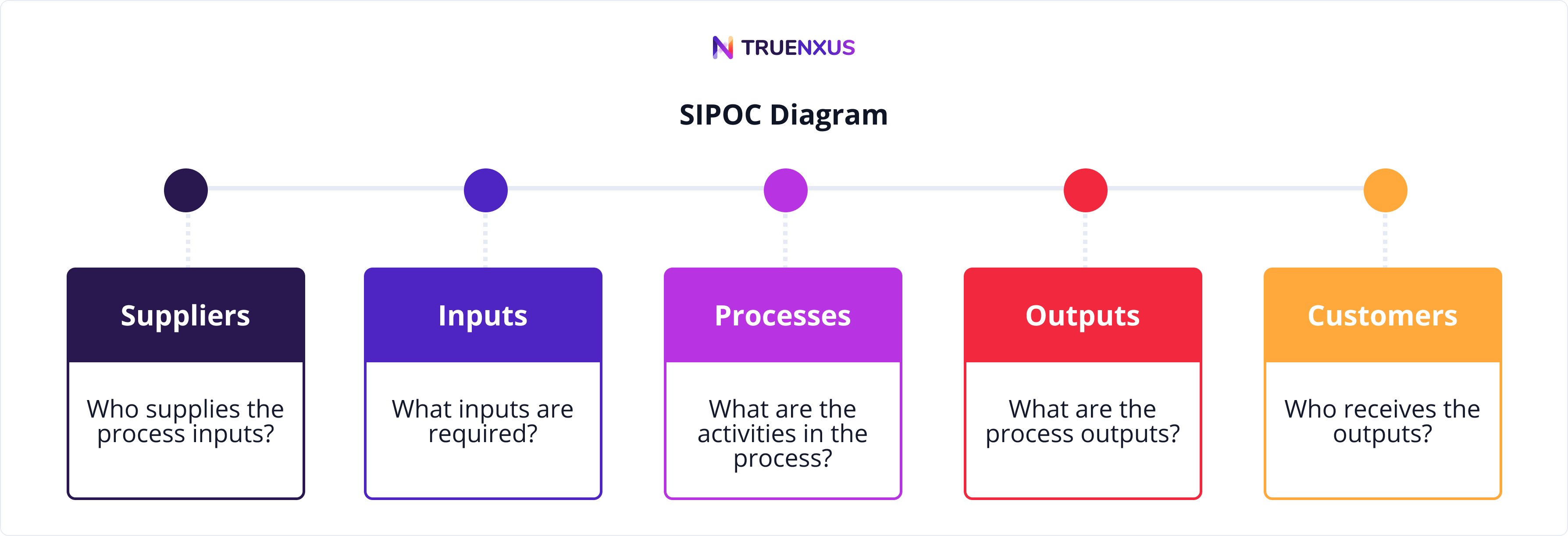 How to create a SIPOC Diagram illustration
