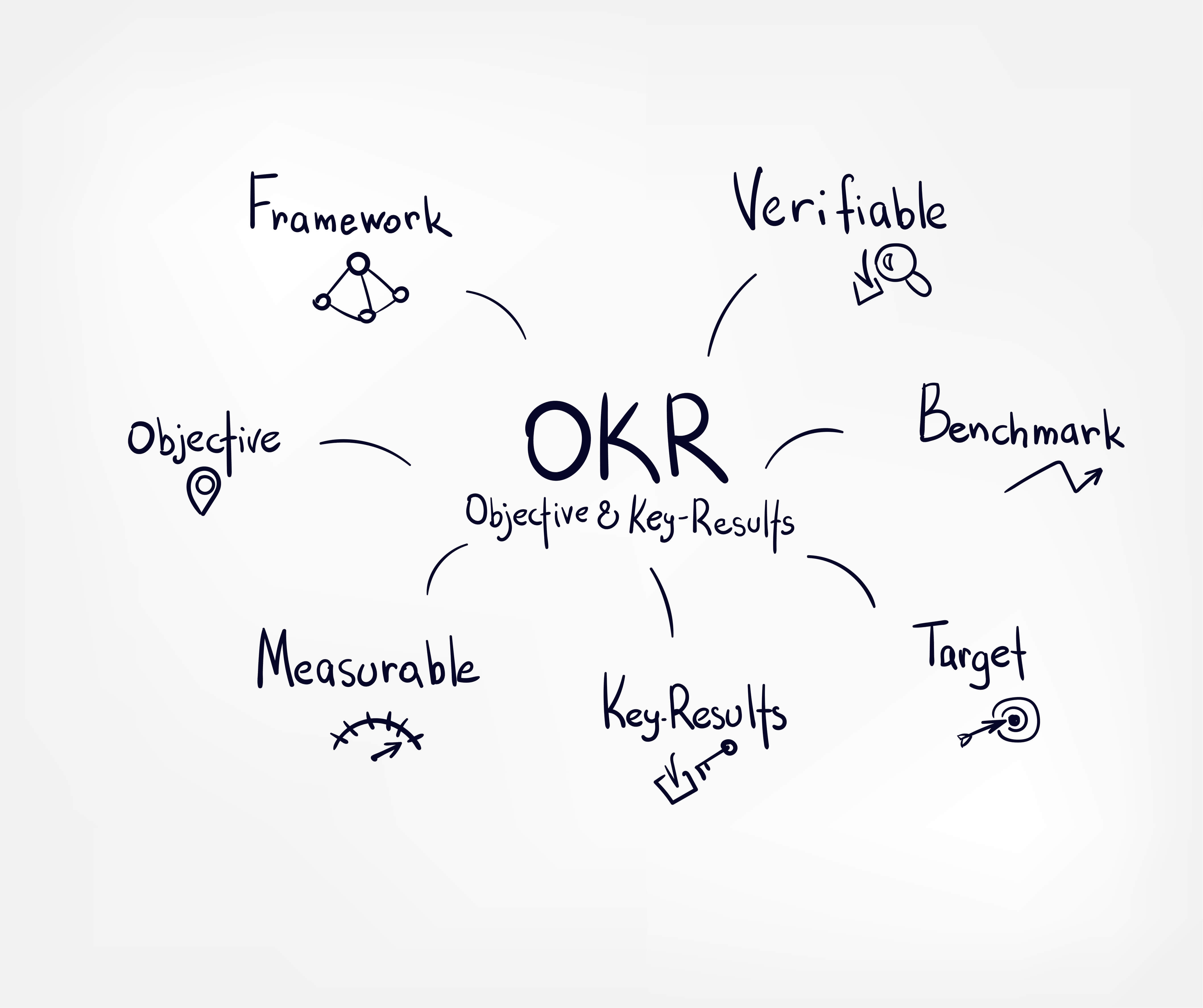 OKR definition infographic