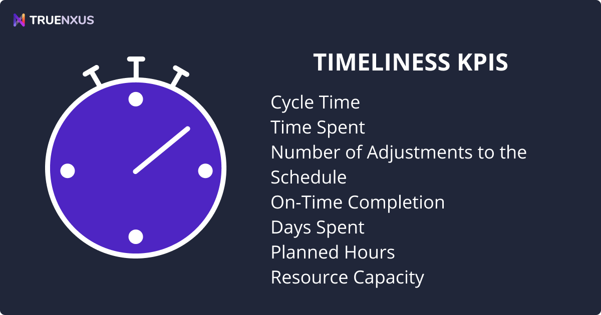 Project Management KPI Examples: Timeliness KPIs