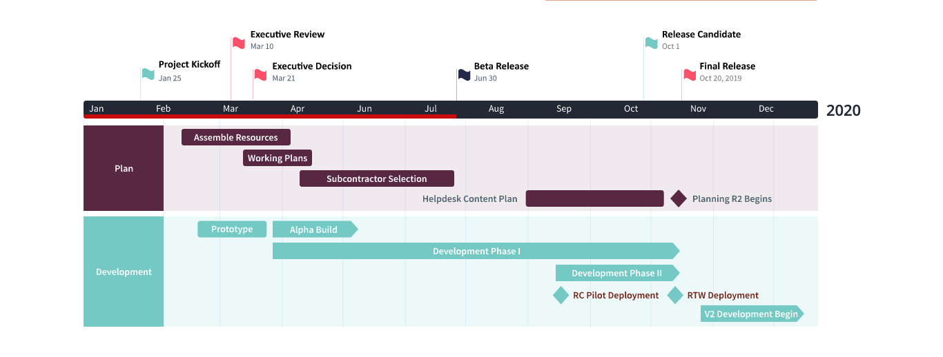Office Timeline free Gantt chart software