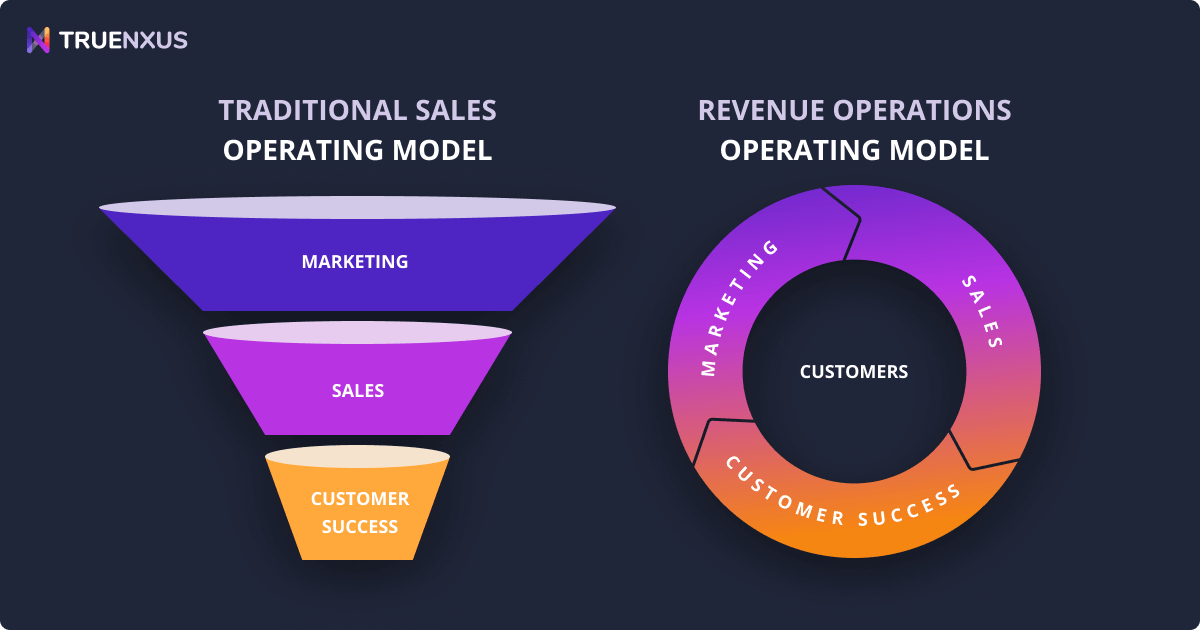 Revenue Operations (RevOps): What Is It & How to Move to It?