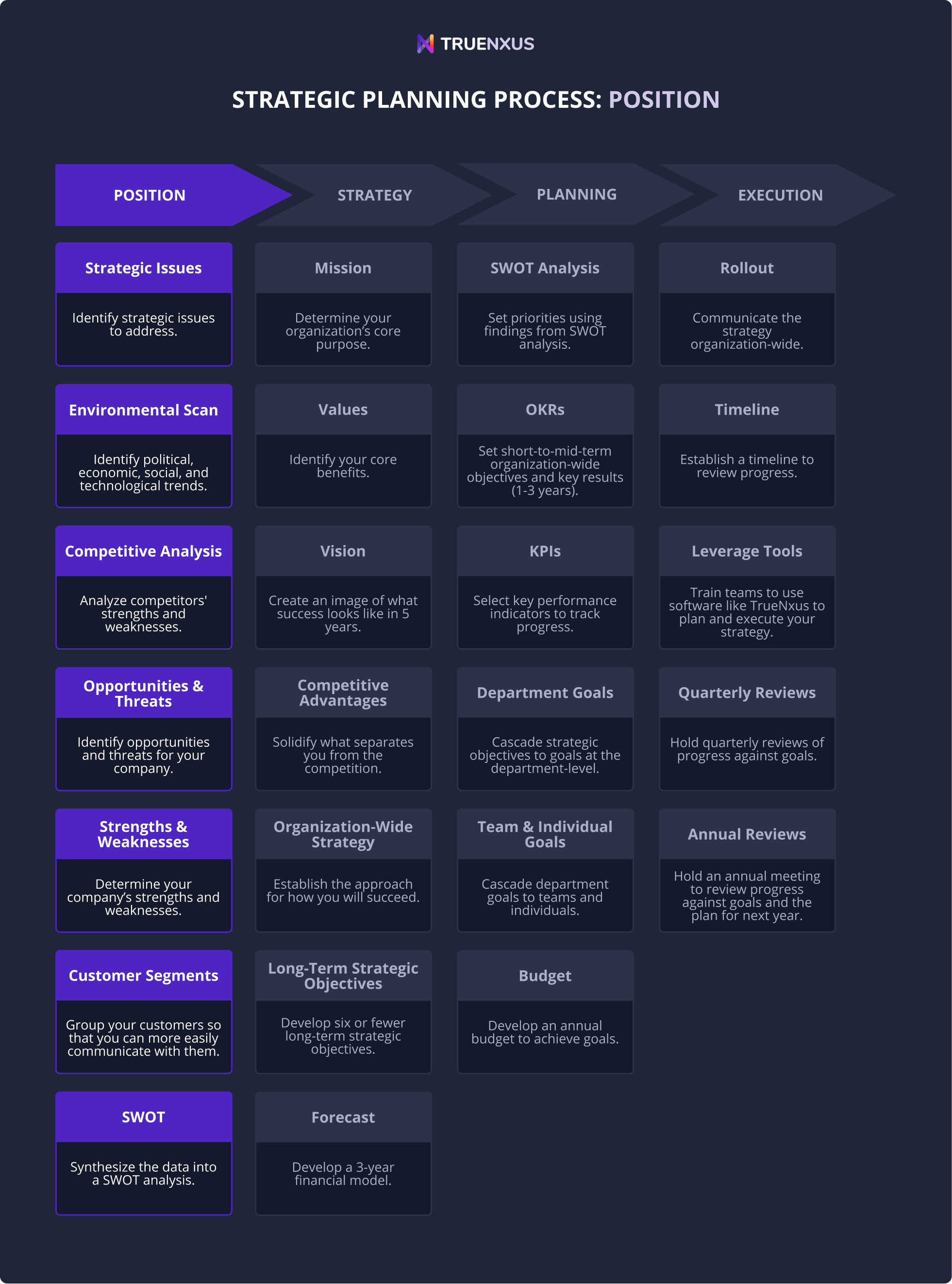 Phase 1: Determine your strategic position infographic