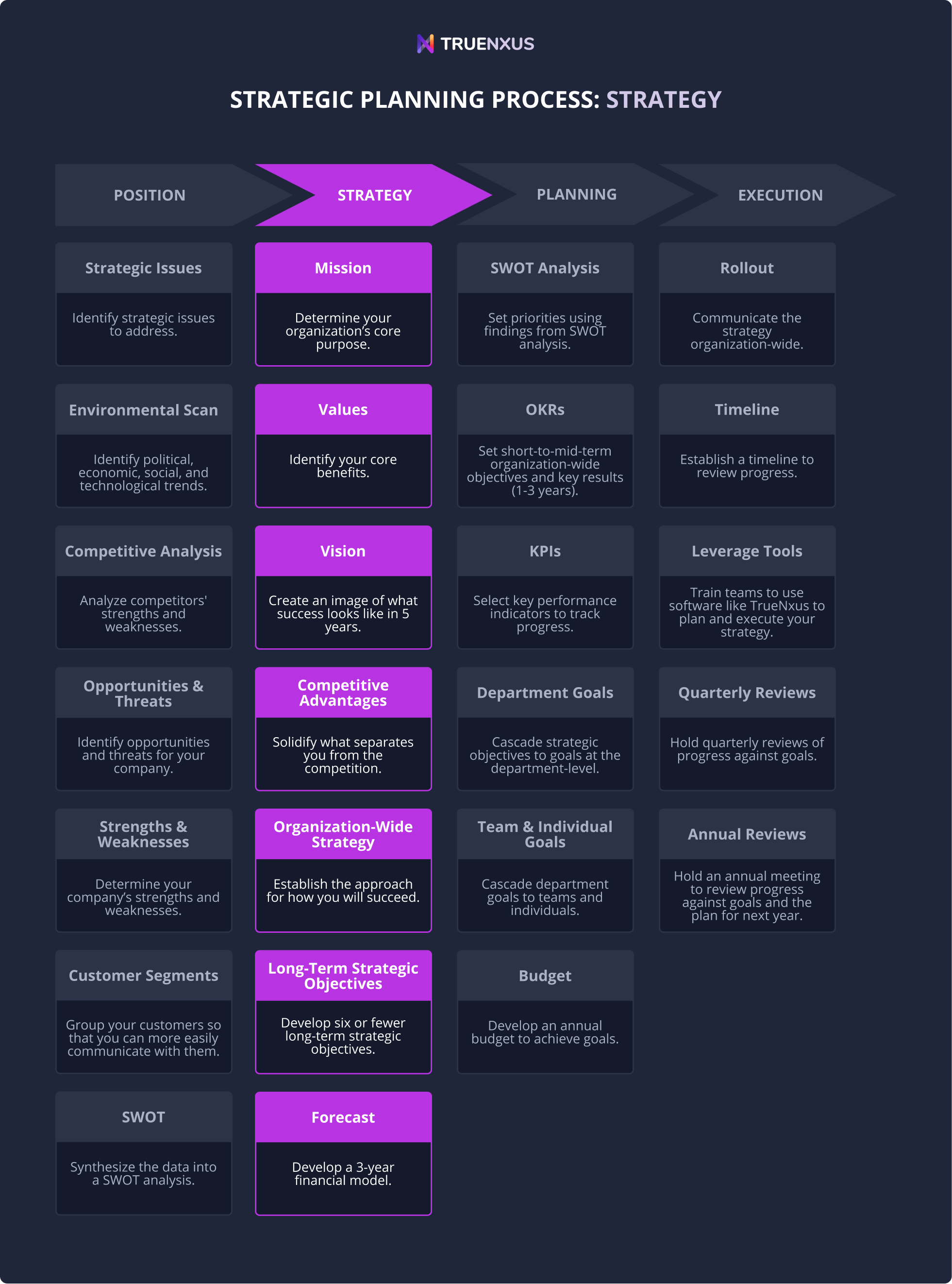 Phase 2: Developing strategy infographic