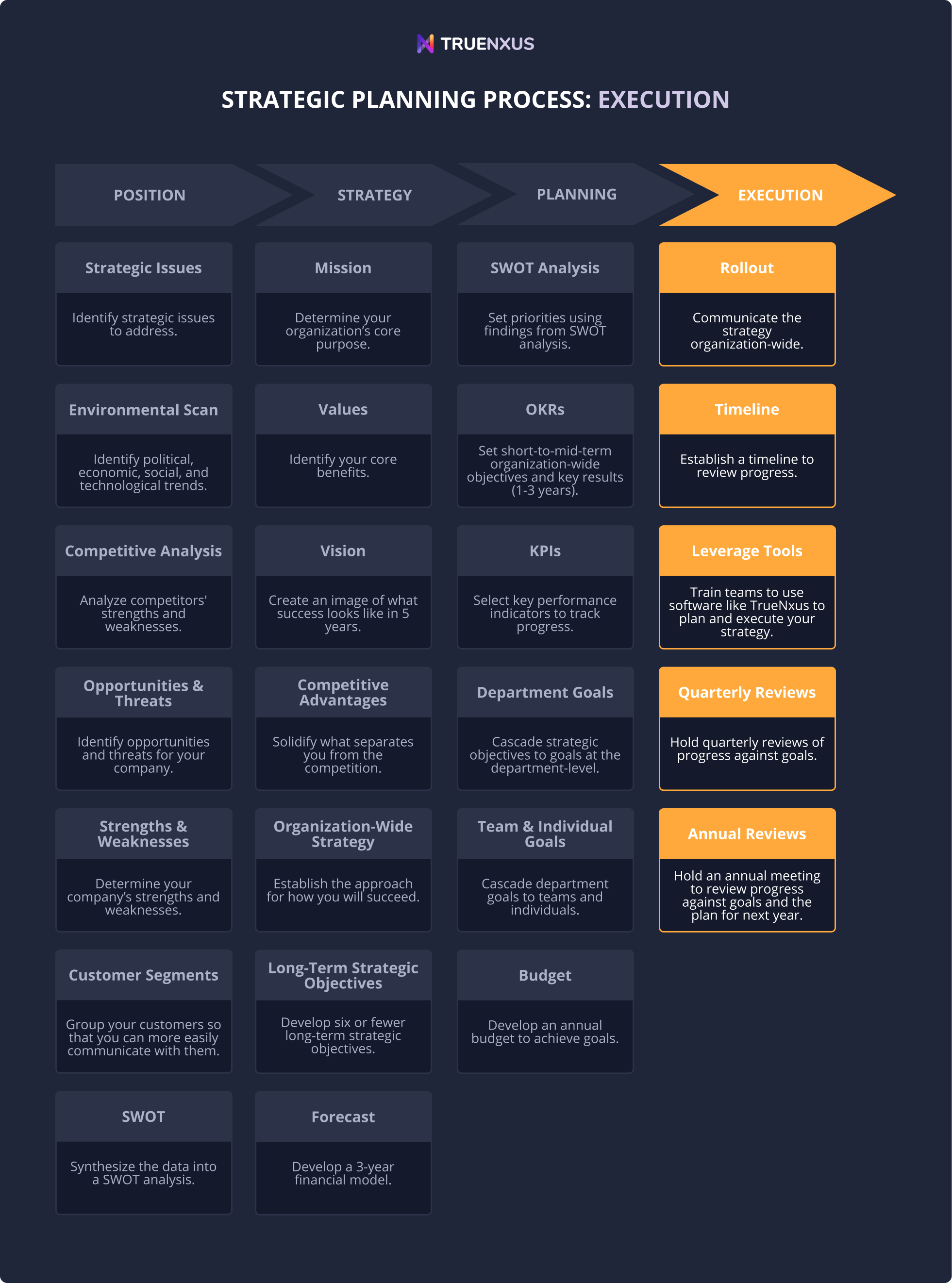 Phase 4: Executing strategy and managing performance infographic
