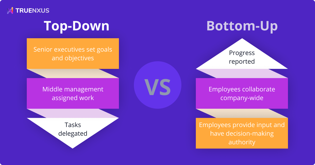Top-Down vs. Bottom-Up Approach: Which Management Style Is Right for You?