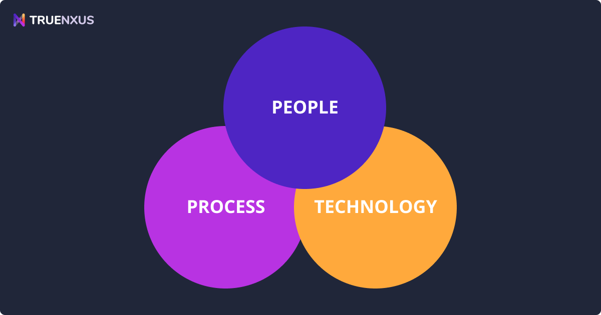 Ultimate Guide to the People, Process, Technology Framework