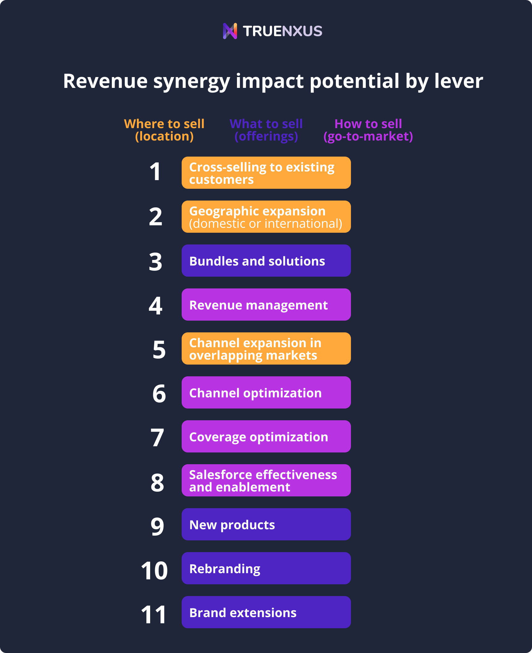 Revenue synergy impact potential by lever