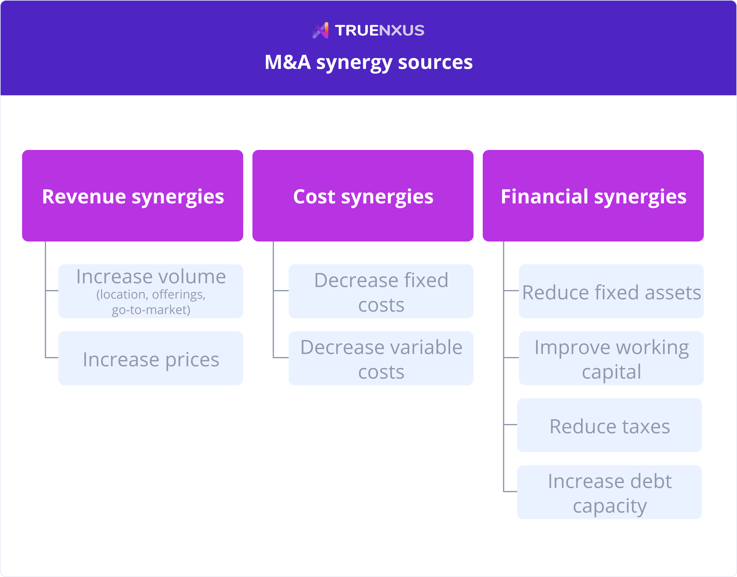 M&A synergies: revenue synergies, cost synergies, financial synergies