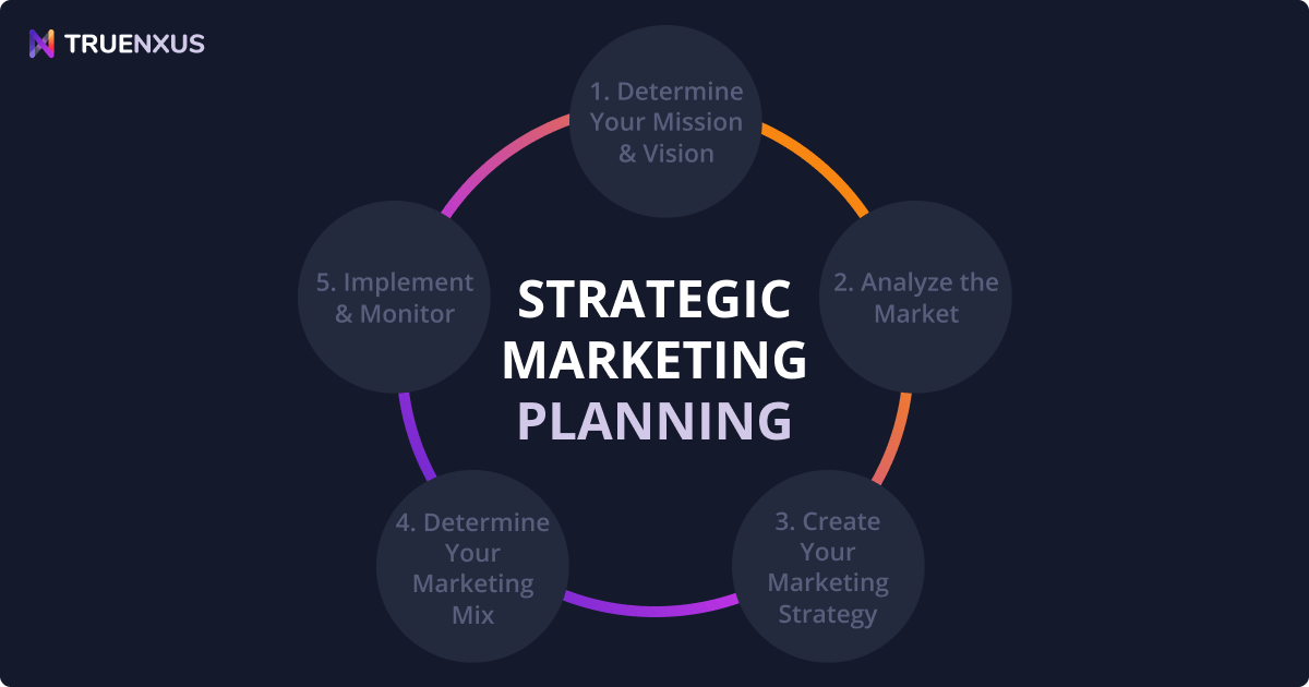 The Ultimate Guide to the Strategic Marketing Planning Process